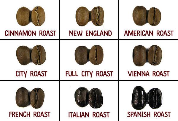 Кава в зернах: типи обсмаження